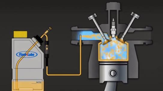 Системи за омасляване на клапани